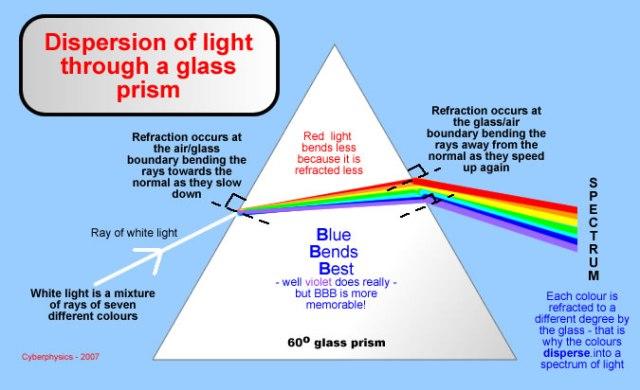 prism_dispersion